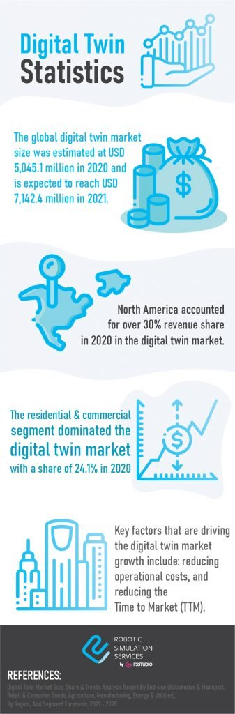 Digital Twin Statistics Infographic by Robotic Simulation Services